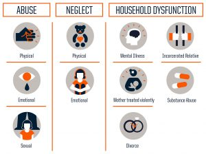 Types of Adverse Childhood Experiences - Abuse, Neglect, and Household Disfunction