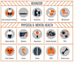 Health challenges resulting from Adverse Childhood Experiences - Behavioral, Physical, and Mental Health